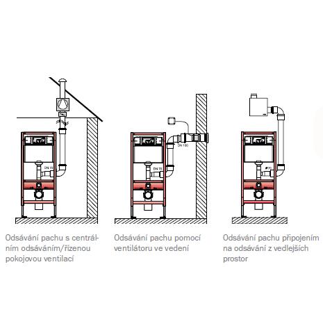 viega sp lkasten f r wand wc geruchsabsaugung perfecto design. Black Bedroom Furniture Sets. Home Design Ideas